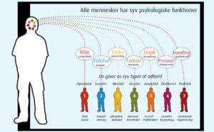 Psykologi, veiledning